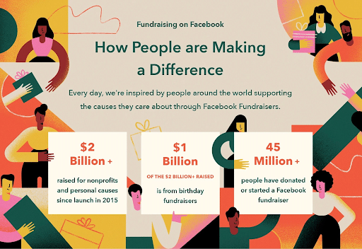 Over USD $1 billion from Facebook birthday fundraisers